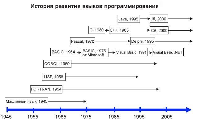 Схема выбора языка программирования